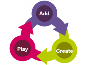 Add Create Play